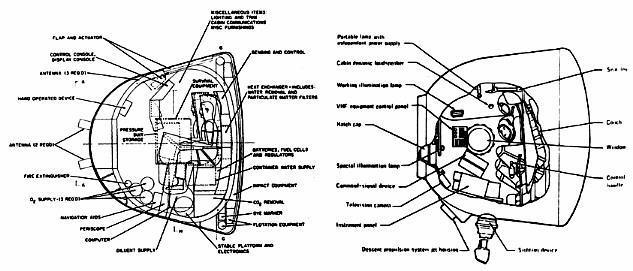 Ge Apollo Vs Soyuz