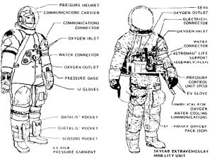 A7LB Suit Diagram